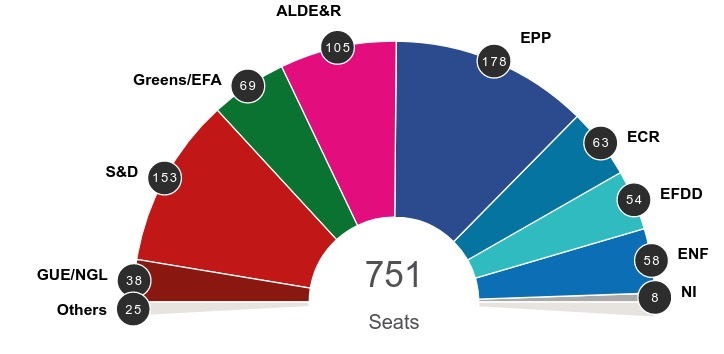 Election 2019: Updated seat projection for new Parliament